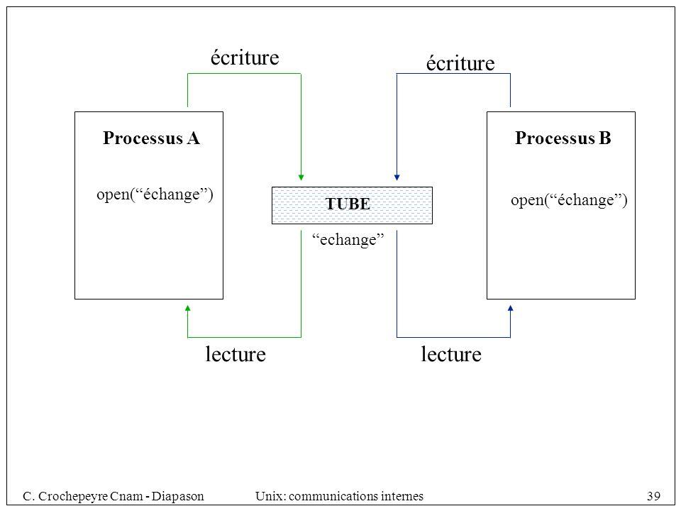 écriture écriture lecture lecture Processus A Processus B