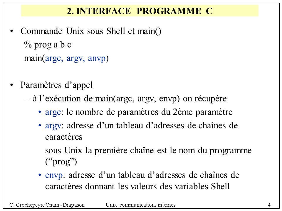 Commande Unix sous Shell et main() % prog a b c main(argc, argv, anvp)