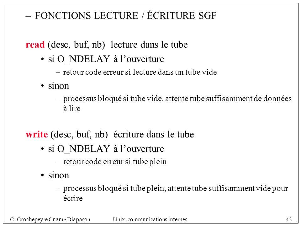 FONCTIONS LECTURE / ÉCRITURE SGF