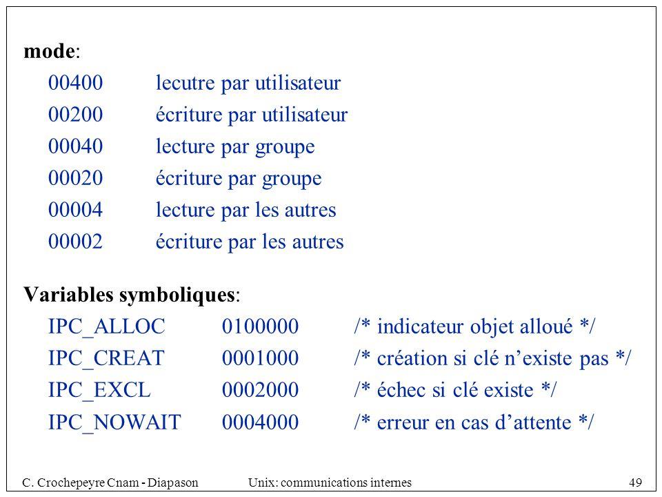 mode: 00400 lecutre par utilisateur. 00200 écriture par utilisateur. 00040 lecture par groupe. 00020 écriture par groupe.