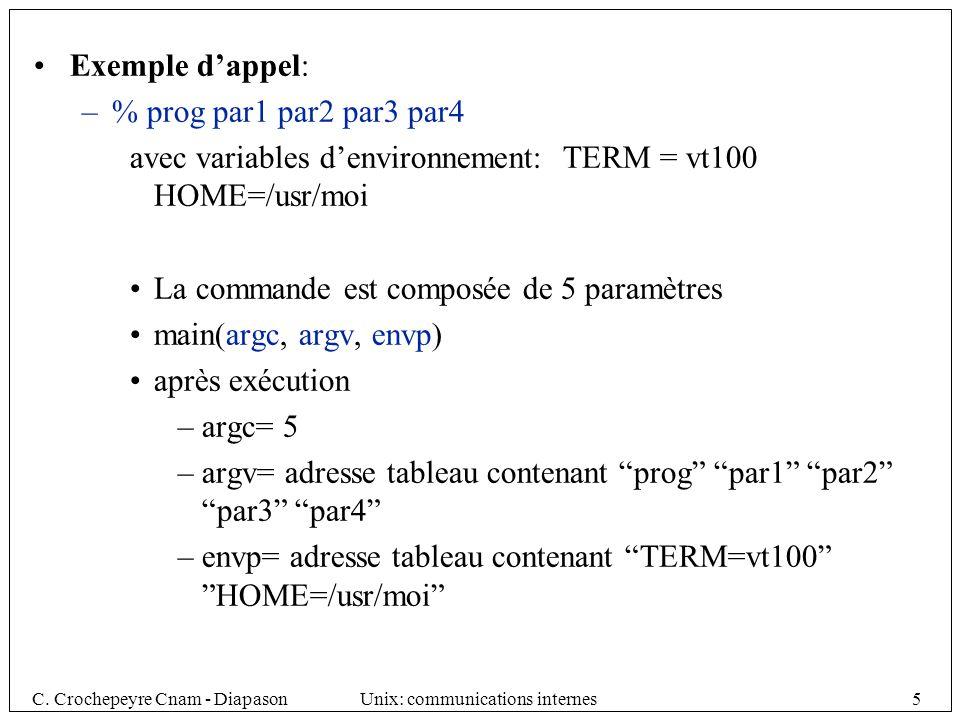 avec variables d'environnement: TERM = vt100 HOME=/usr/moi