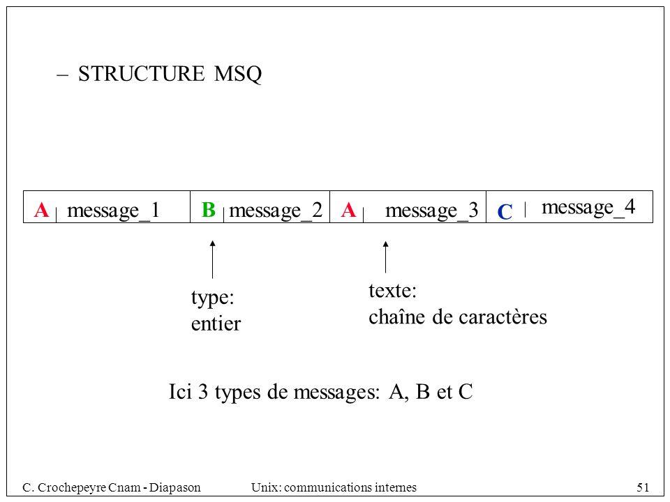 STRUCTURE MSQ A. message_1. B. message_2. A. message_3. message_4. C. texte: chaîne de caractères.