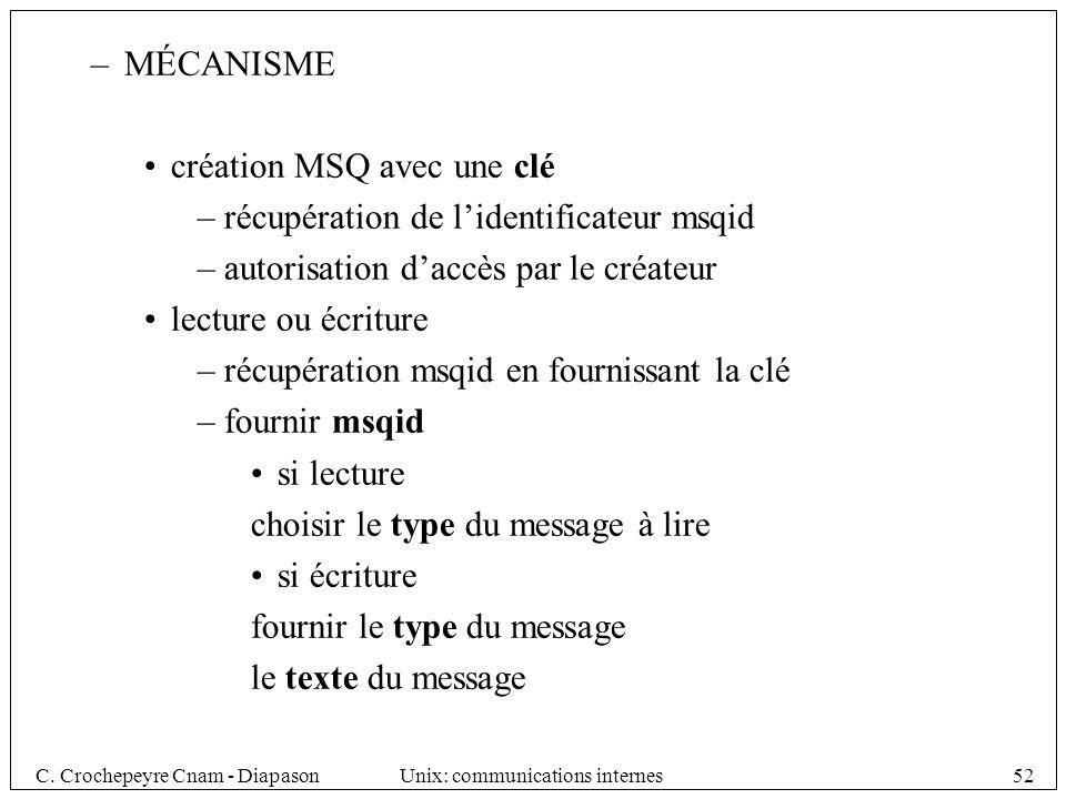 MÉCANISME création MSQ avec une clé. récupération de l'identificateur msqid. autorisation d'accès par le créateur.