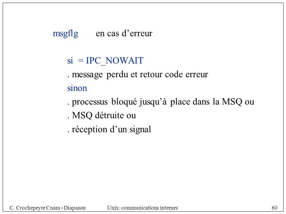msgflg en cas d'erreur si = IPC_NOWAIT. . message perdu et retour code erreur. sinon. . processus bloqué jusqu'à place dans la MSQ ou.