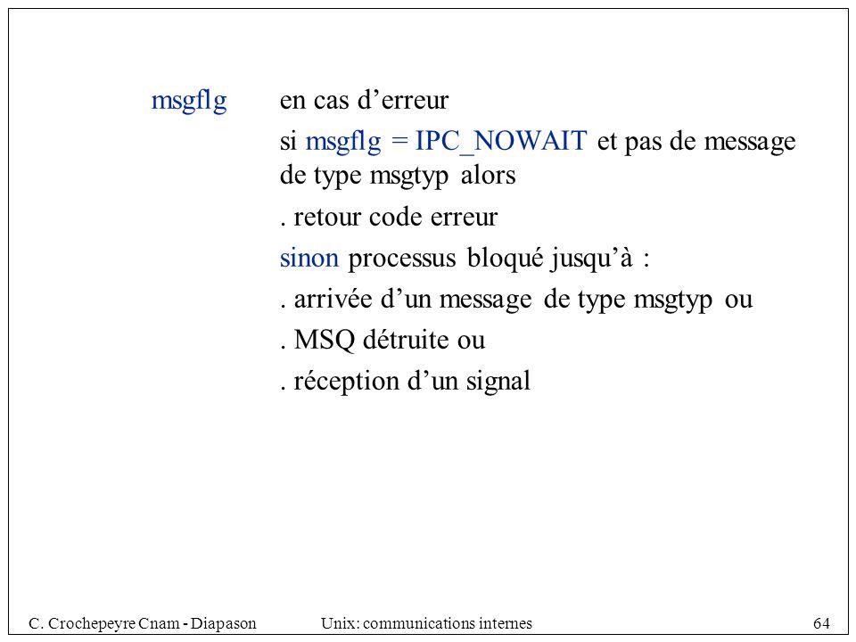 msgflg en cas d'erreur si msgflg = IPC_NOWAIT et pas de message de type msgtyp alors. . retour code erreur.