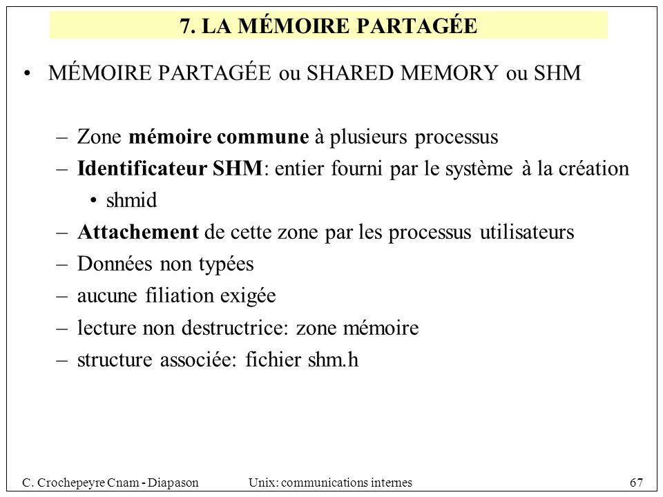 7. LA MÉMOIRE PARTAGÉE MÉMOIRE PARTAGÉE ou SHARED MEMORY ou SHM. Zone mémoire commune à plusieurs processus.