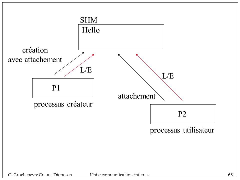 SHM Hello. création. avec attachement. L/E. L/E.