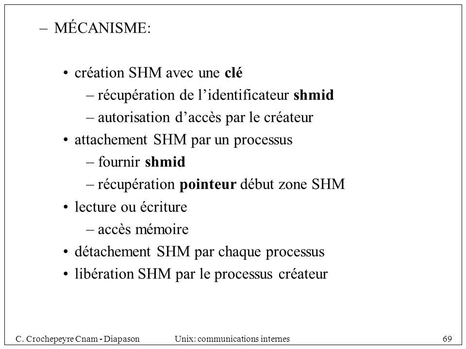 MÉCANISME: création SHM avec une clé. récupération de l'identificateur shmid. autorisation d'accès par le créateur.