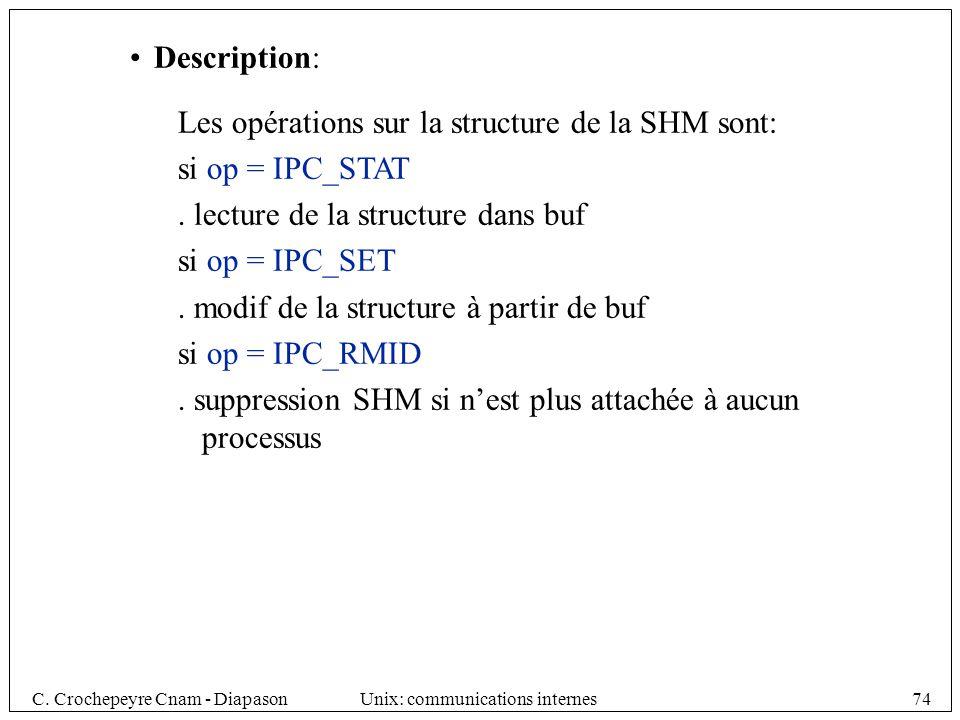 Description: Les opérations sur la structure de la SHM sont: si op = IPC_STAT. . lecture de la structure dans buf.
