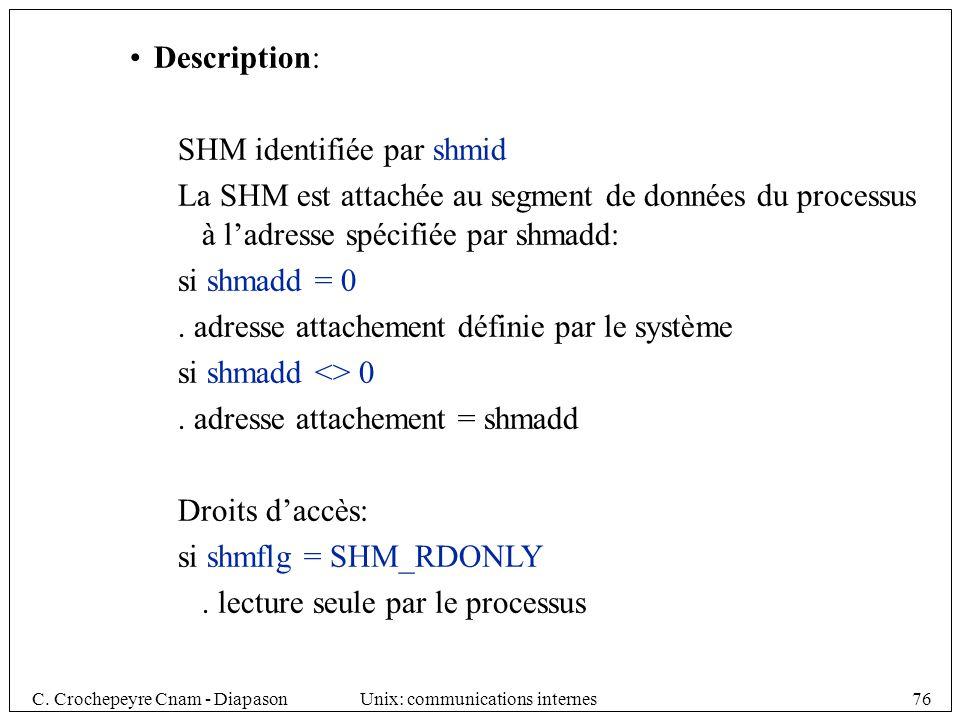 Description: SHM identifiée par shmid. La SHM est attachée au segment de données du processus à l'adresse spécifiée par shmadd: