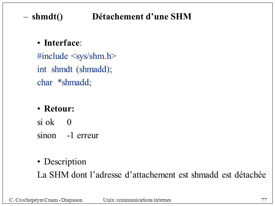 shmdt() Détachement d'une SHM