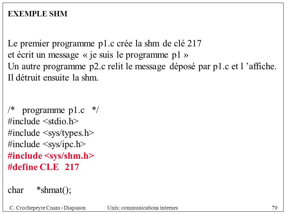 Le premier programme p1.c crée la shm de clé 217