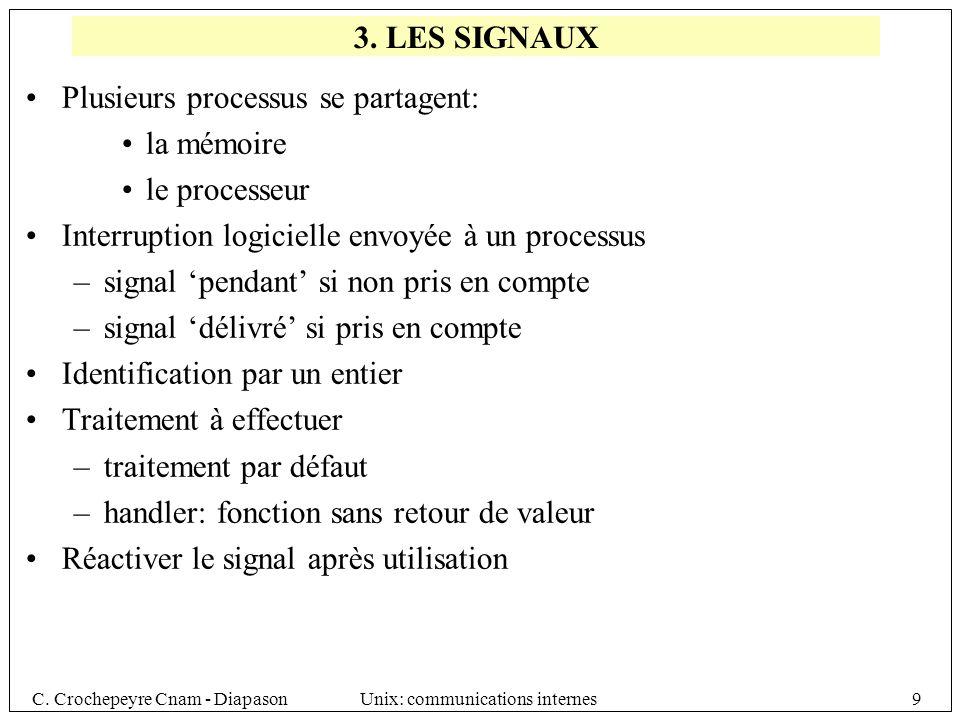 3. LES SIGNAUX Plusieurs processus se partagent: la mémoire. le processeur. Interruption logicielle envoyée à un processus.