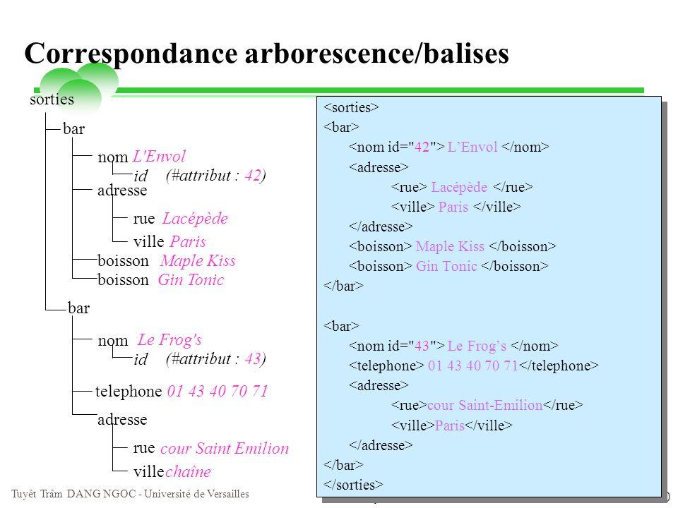 Correspondance arborescence/balises
