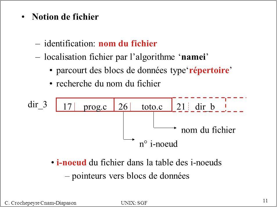 Notion de fichier identification: nom du fichier. localisation fichier par l'algorithme 'namei' parcourt des blocs de données type'répertoire'