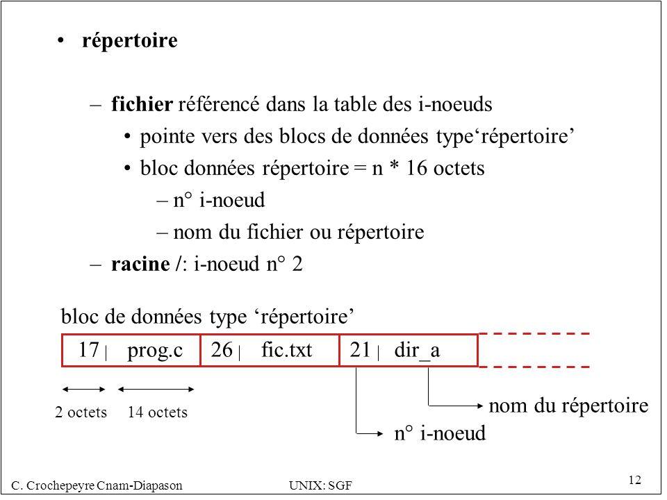 fichier référencé dans la table des i-noeuds
