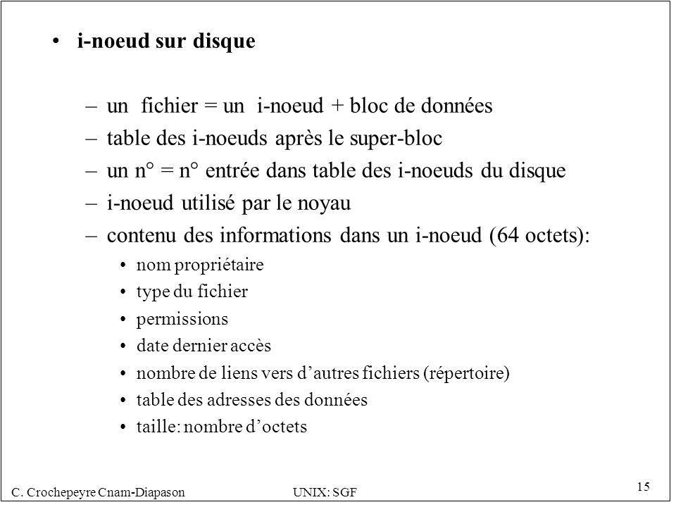 un fichier = un i-noeud + bloc de données
