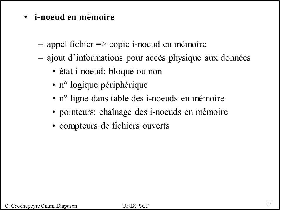 i-noeud en mémoire appel fichier => copie i-noeud en mémoire. ajout d'informations pour accès physique aux données.