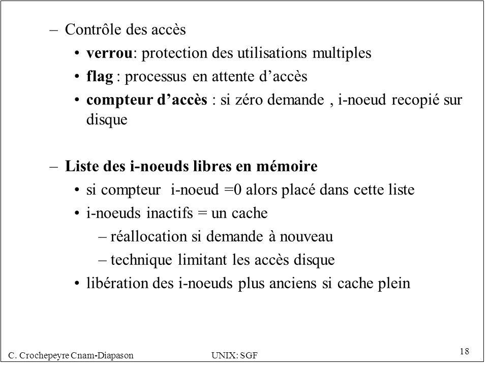 Contrôle des accès verrou: protection des utilisations multiples. flag : processus en attente d'accès.