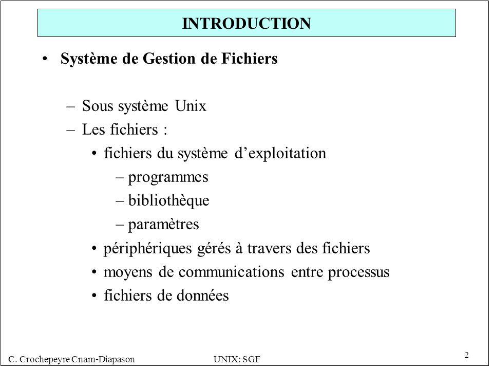 INTRODUCTION Système de Gestion de Fichiers. Sous système Unix. Les fichiers : fichiers du système d'exploitation.