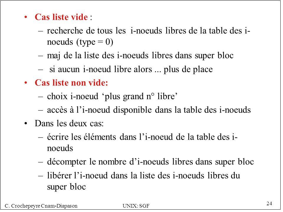 Cas liste vide : recherche de tous les i-noeuds libres de la table des i-noeuds (type = 0) maj de la liste des i-noeuds libres dans super bloc.