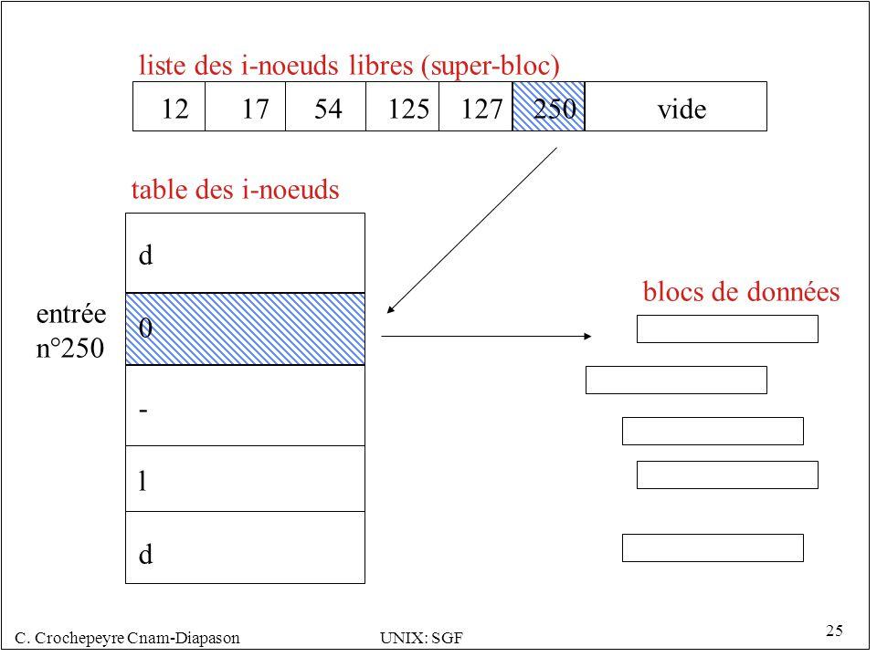 liste des i-noeuds libres (super-bloc)