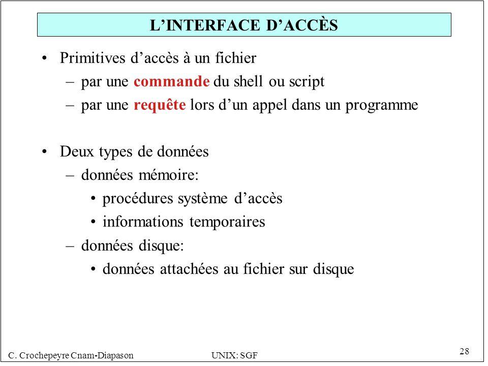 L'INTERFACE D'ACCÈS Primitives d'accès à un fichier. par une commande du shell ou script. par une requête lors d'un appel dans un programme.