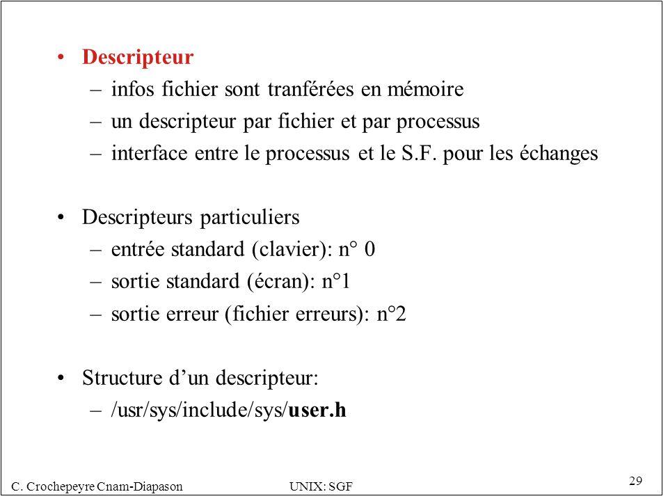 Descripteur infos fichier sont tranférées en mémoire. un descripteur par fichier et par processus.