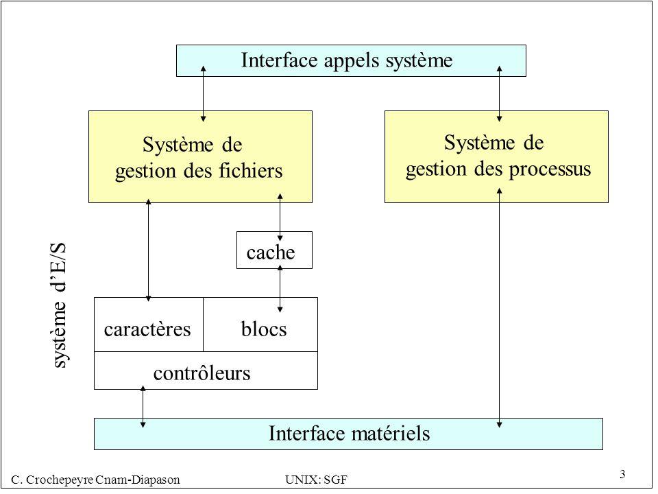 Interface appels système