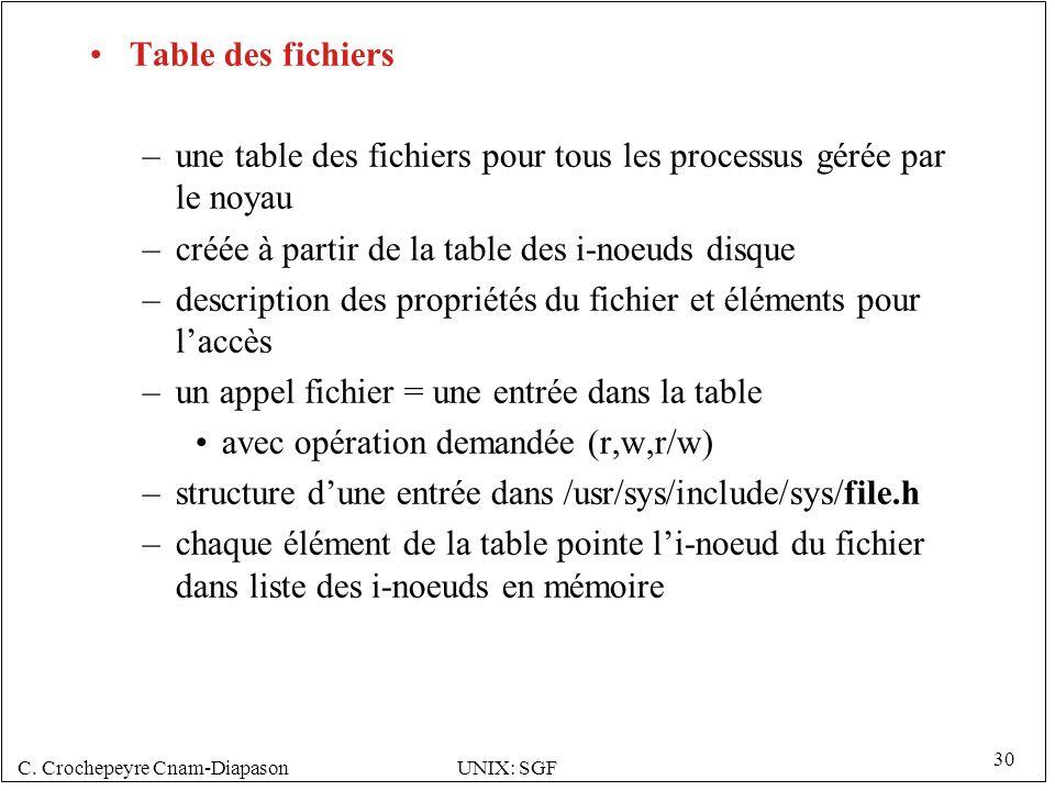 Table des fichiers une table des fichiers pour tous les processus gérée par le noyau. créée à partir de la table des i-noeuds disque.