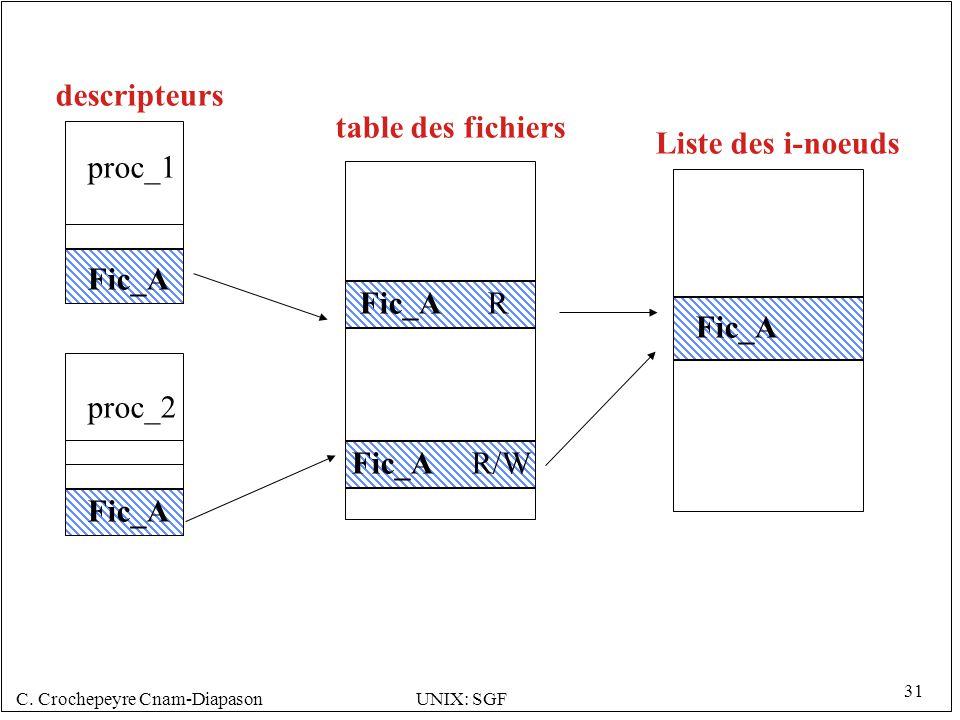 descripteurs table des fichiers. Liste des i-noeuds. proc_1. Fic_A. Fic_A. R. Fic_A. proc_2.