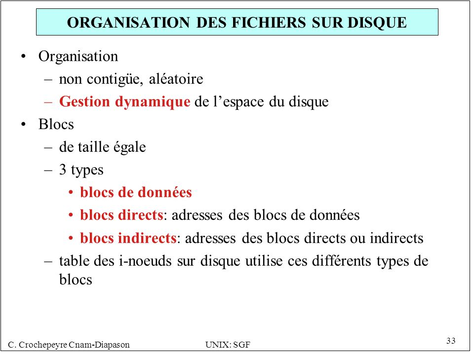 ORGANISATION DES FICHIERS SUR DISQUE