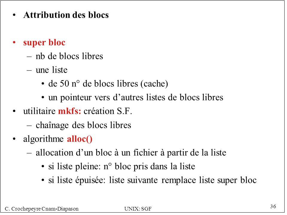 Attribution des blocs super bloc. nb de blocs libres. une liste. de 50 n° de blocs libres (cache)