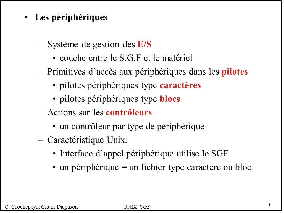 Les périphériques Système de gestion des E/S. couche entre le S.G.F et le matériel. Primitives d'accès aux périphériques dans les pilotes.