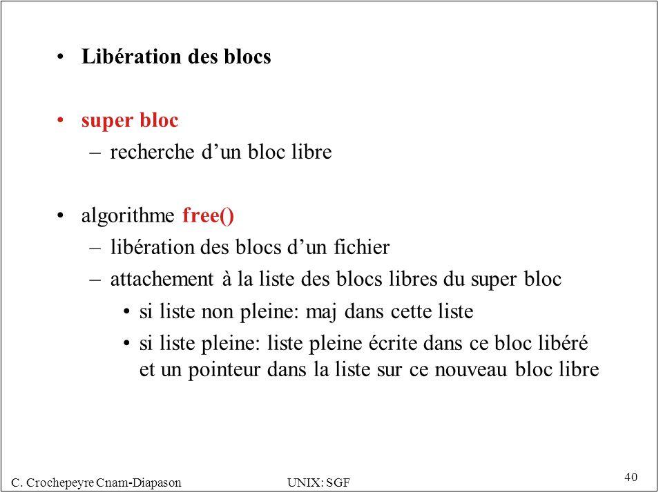 Libération des blocs super bloc. recherche d'un bloc libre. algorithme free() libération des blocs d'un fichier.