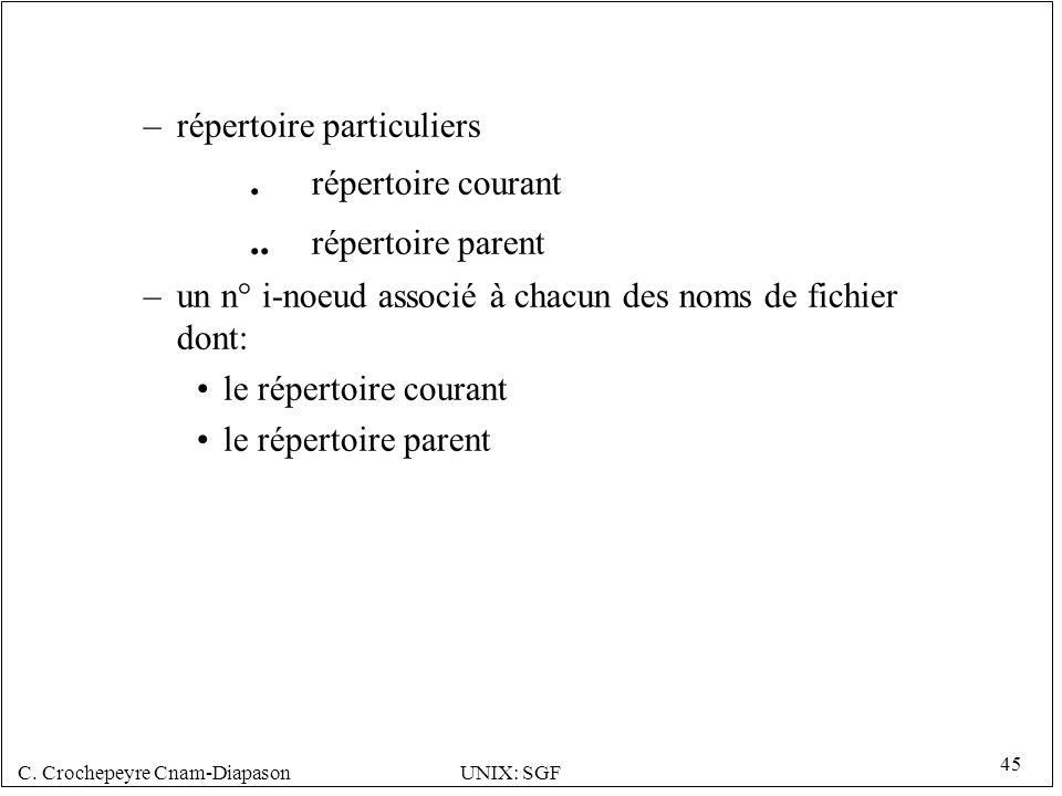 . répertoire courant .. répertoire parent répertoire particuliers