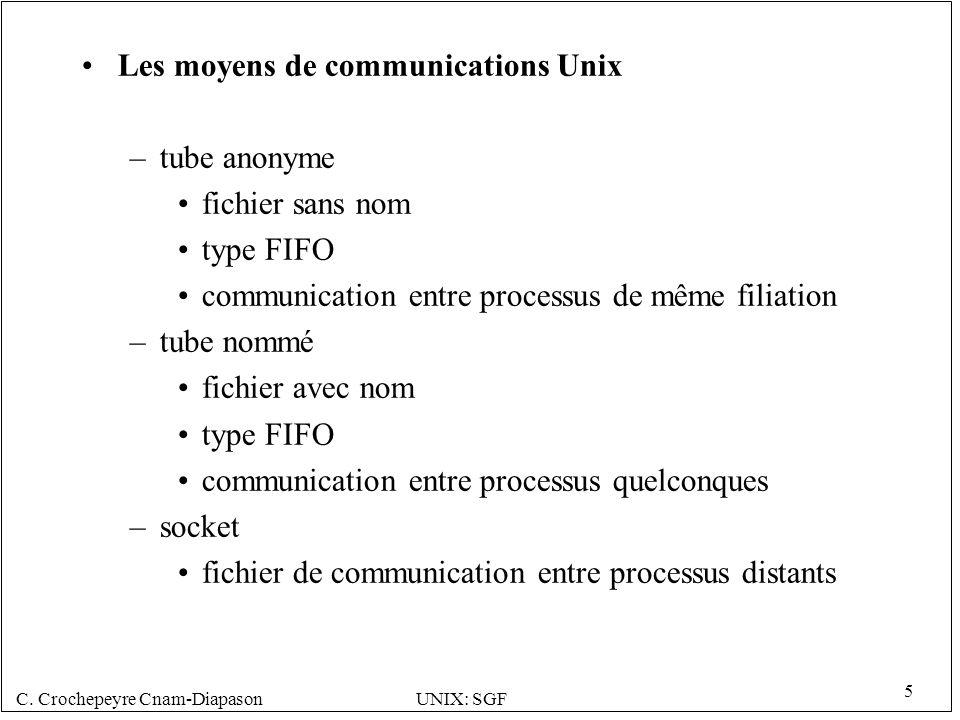 Les moyens de communications Unix