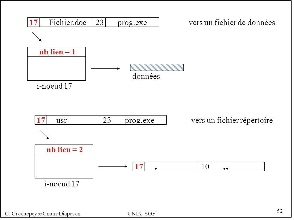 . .. 17 Fichier.doc 23 prog.exe vers un fichier de données nb lien = 1