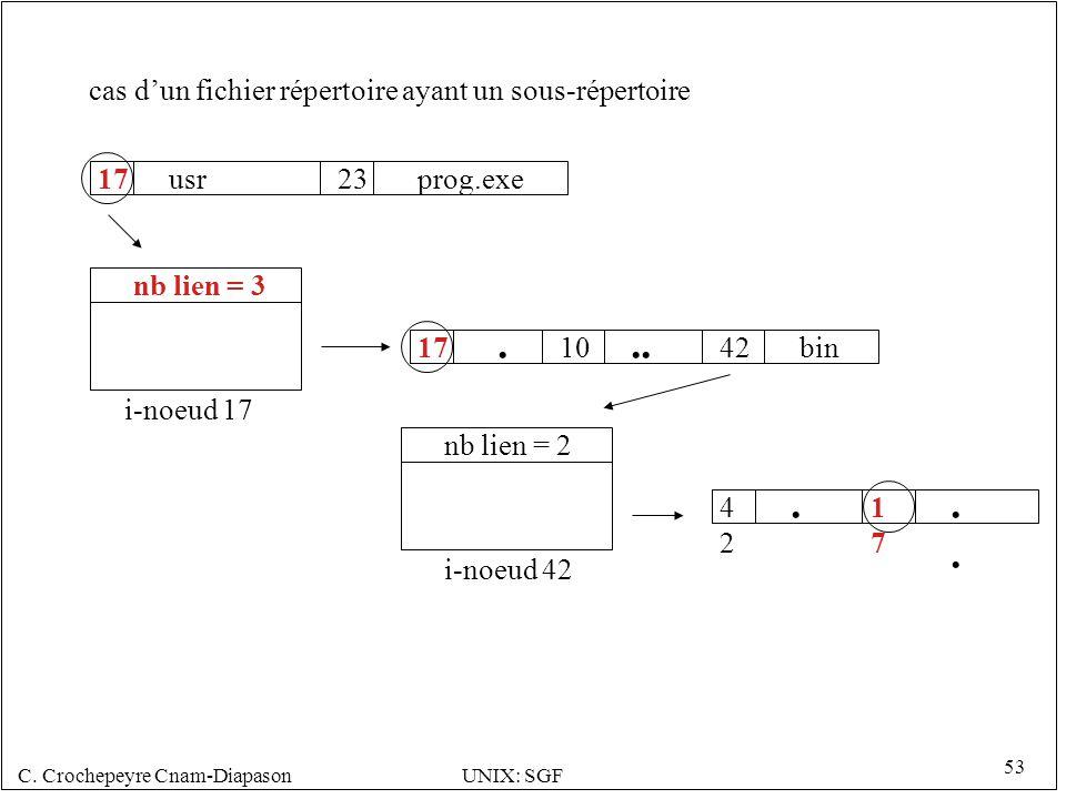. .. . .. cas d'un fichier répertoire ayant un sous-répertoire 17 usr