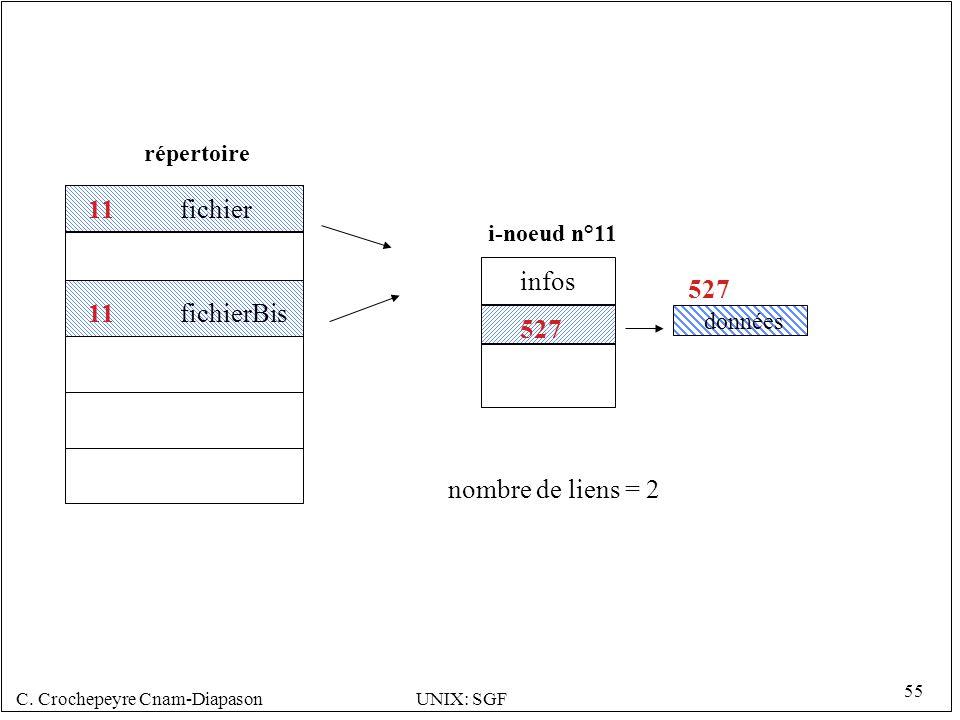 11 fichier infos 527 11 fichierBis 527 nombre de liens = 2 répertoire