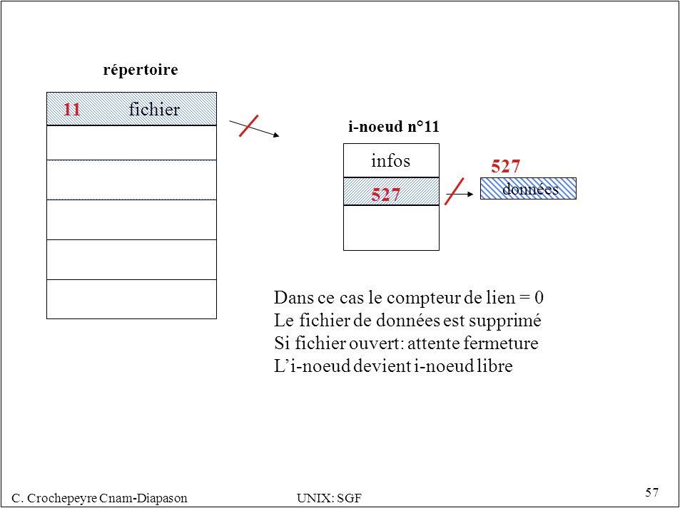Dans ce cas le compteur de lien = 0 Le fichier de données est supprimé