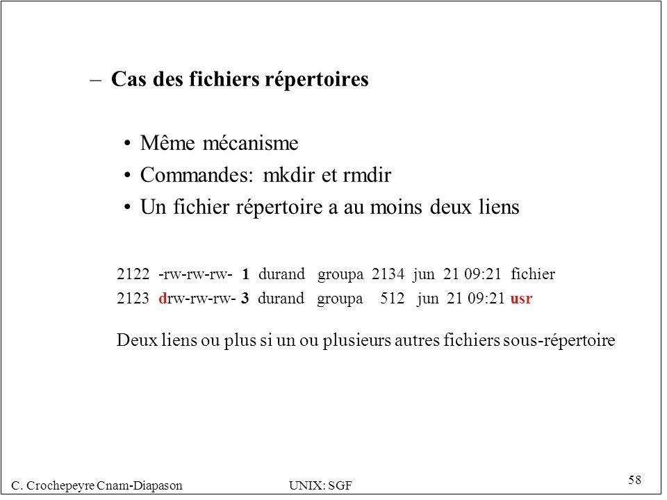 Cas des fichiers répertoires Même mécanisme Commandes: mkdir et rmdir
