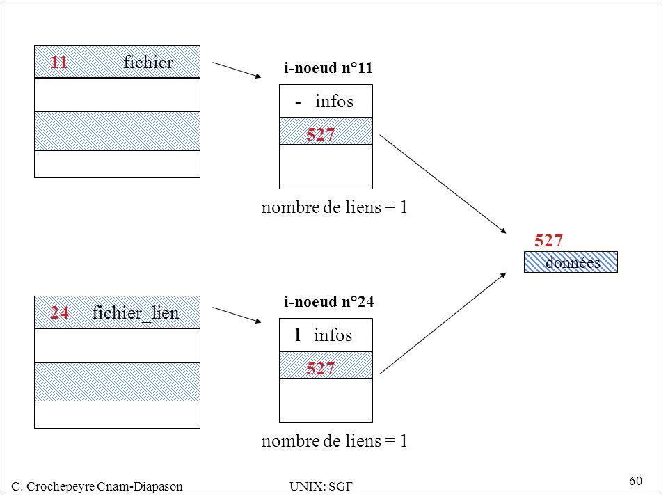 11 fichier - infos 527 nombre de liens = 1 527 24 fichier_lien l infos