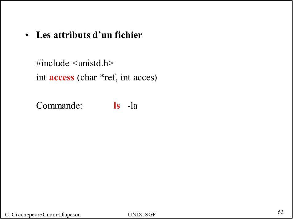Les attributs d'un fichier