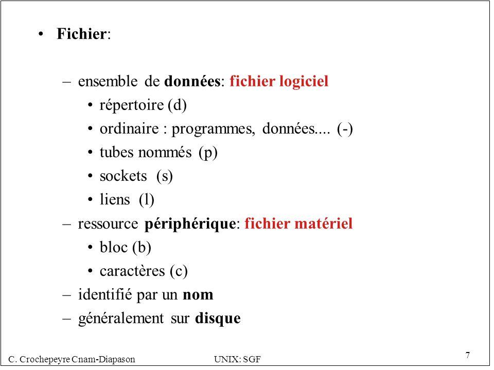 Fichier: ensemble de données: fichier logiciel. répertoire (d) ordinaire : programmes, données.... (-)