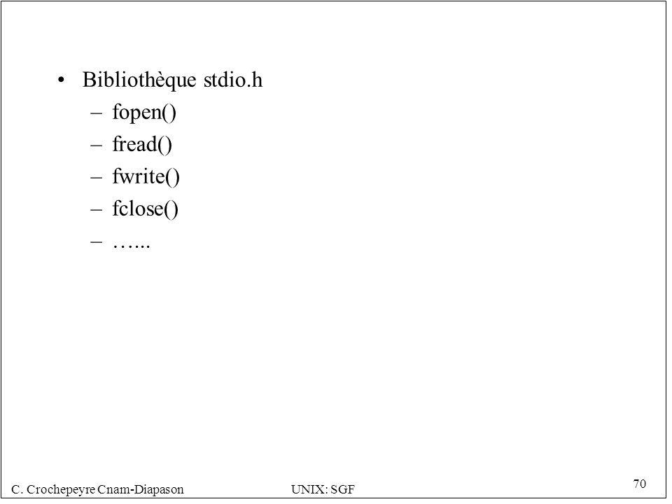 Bibliothèque stdio.h fopen() fread() fwrite() fclose() …...