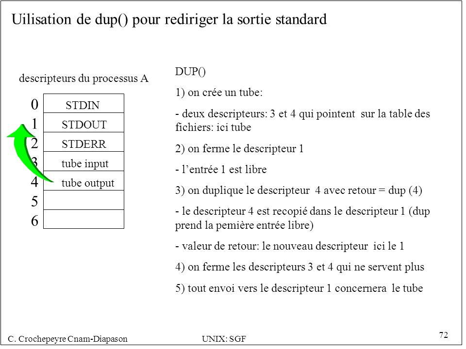 Uilisation de dup() pour rediriger la sortie standard