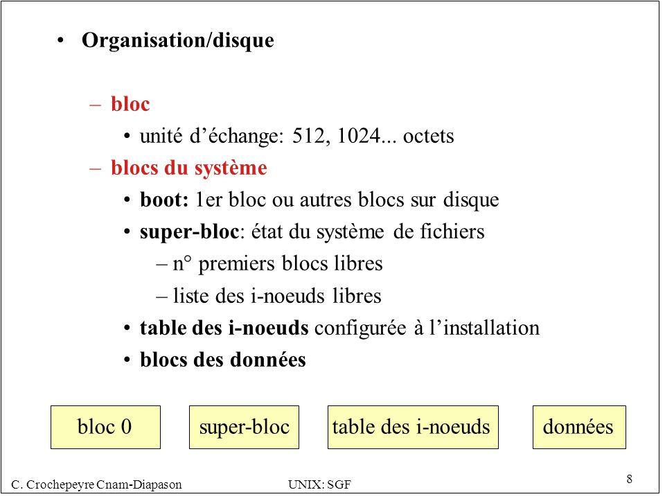 Organisation/disque bloc. unité d'échange: 512, 1024... octets. blocs du système. boot: 1er bloc ou autres blocs sur disque.