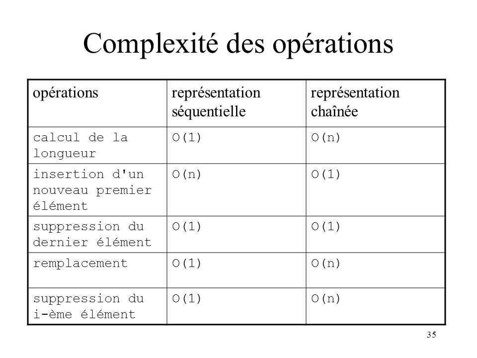 Complexité des opérations
