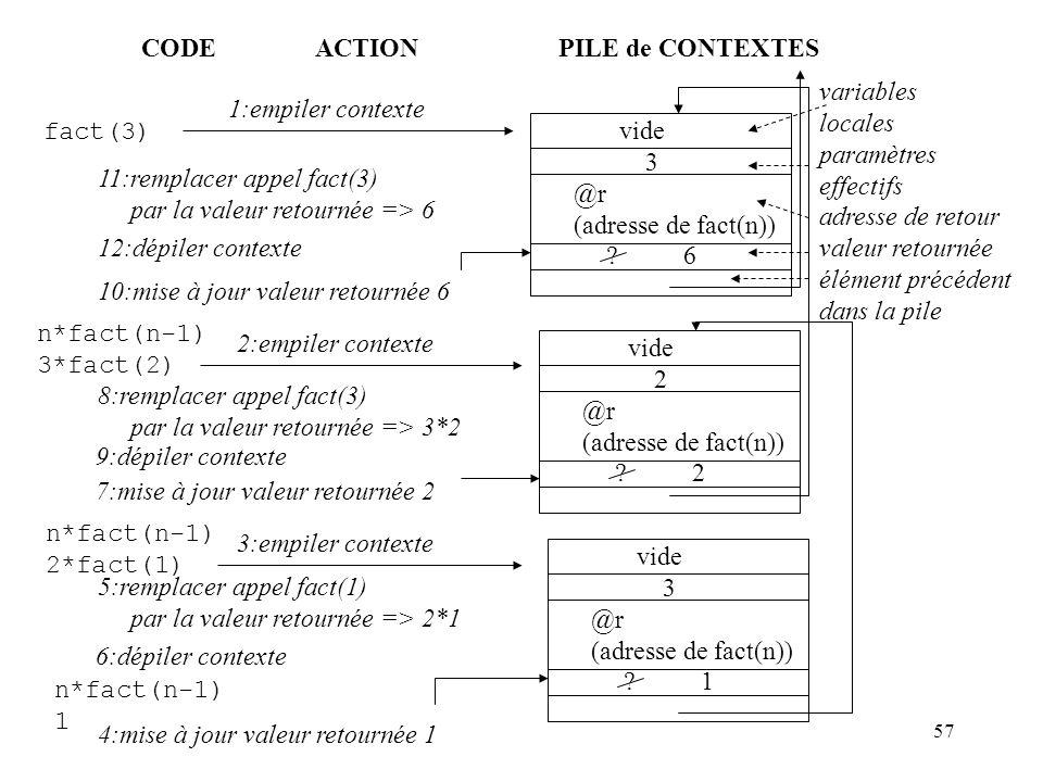 CODE ACTION. PILE de CONTEXTES. variables. locales. paramètres. effectifs. adresse de retour.